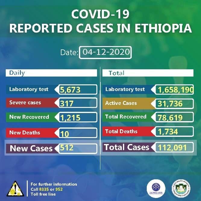 Status update on COVID19 Ethiopia December 4, 2020