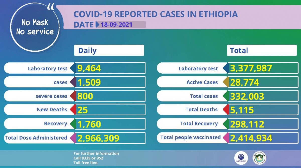 Status update on COVID19 Ethiopia September 18, 2021